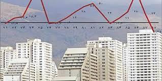 دانلود پاورپوینت تحلیل اساسی بازار املاک و مستغلات
